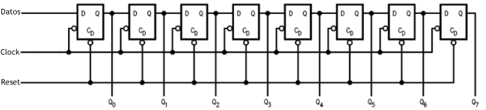 Diagrama shift register