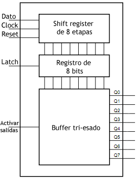 Diagrama shift register con latch